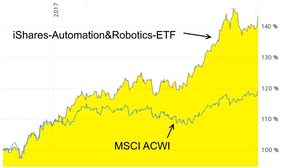 Automatisierungs- und Robotik-ETF - exotische ETF