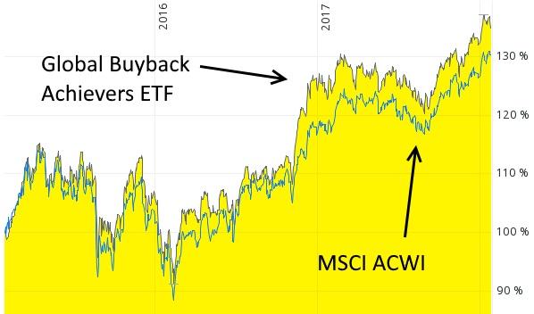 Aktienrückkaufprogramm-ETF - exotische ETF