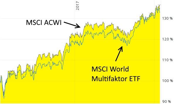Multi-Faktor-ETF - exotische ETF