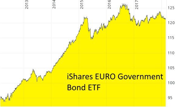in Anleihen investieren - Der Performanceindex inklusive ausgezahlter Zinsen bei einem Anleihen-ETF mit Staatsanleihen aus der Eurozone von 2012 bis 2018.