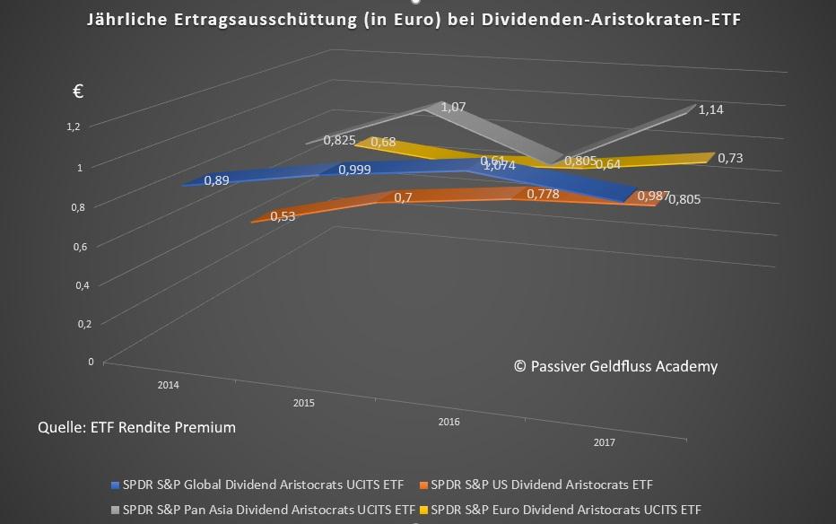 Dividendenwachstum von Dividenden-Aristokraten - Jährlicher Ertrag in Euro von vier Dividenden-Aristokraten-ETF