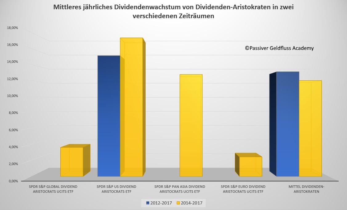 Dividendenwachstum von Dividenden-Aristokraten - Mittleres jährliches Dividendenwachstum von Dividenden-Aristokraten in zwei verschiedenen Zeiträumen