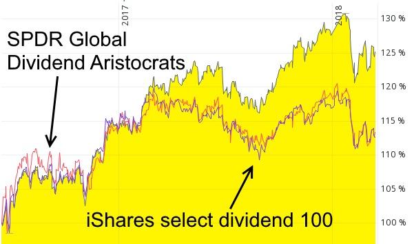 Dividenden Aktien-ETF mit Qualität - WisdomTree Global Quality Dividend Growth UCITS ETF im Vergleich mit iShares STOXX Global Select Dividend 100 ETF und SPDR Global Dividend Aristocrats ETF von Juni 2016 bis März 2018.