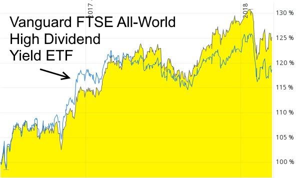 Dividenden Aktien-ETF mit Qualität - WisdomTree Global Quality Dividend Growth UCITS ETF im Vergleich mit Vanguard FTSE All-World High Dividend ETF von Juni 2016 bis März 2018.