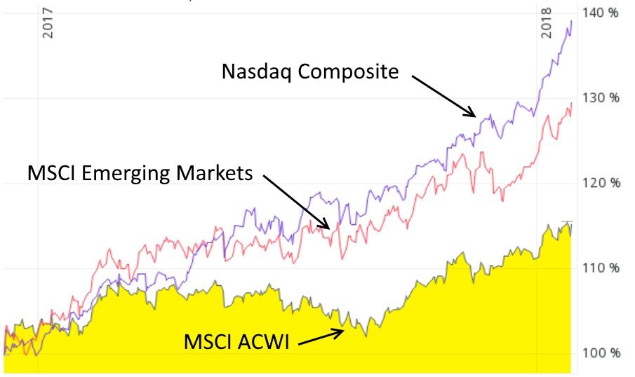 Performancevergleich RoboAdvisor und ETF-Weltportfolio - Performancechart des MSCI ACWI, MSCI Emerging Markets (rot) und Nasdaq Composite (violett) im Jahr 2017