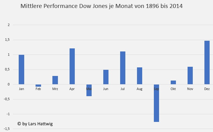 Aktien im Sommerhalbjahr zu verkaufen - Die mittlere monatliche Kursperformance in Prozent des Dow Jones Industrial Average im Zeitraum 1896 bis 2014