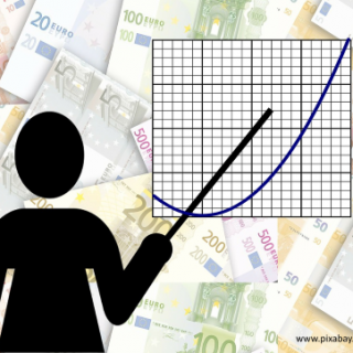 Zinsen und Inflation