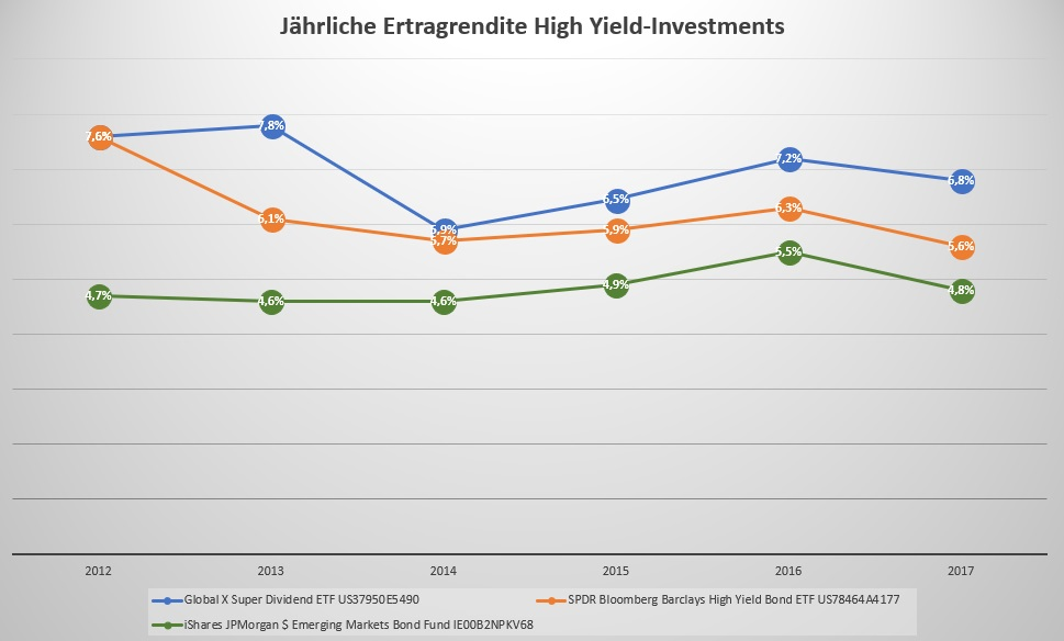 Erfahrung mit High Yield Investments - Die Ertragsrendite von drei High Yield-Investments