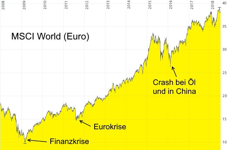 Millionen Menschen verzichten auf viele tausend Euro - Welt-Aktienindex MSCI World