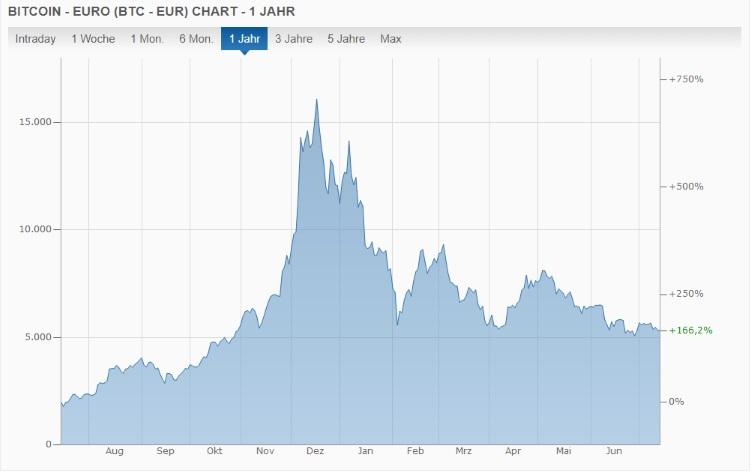 Bitcoin und der Fiskus - Der Chart des Bitcoin in Euro von Juli 2017 bis Juli 2018