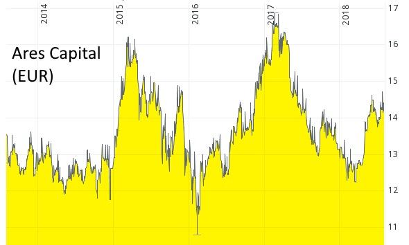 Aktien mit hoher Dividende - Der Kurs-Chart der Aktie Ares Capital in Euro