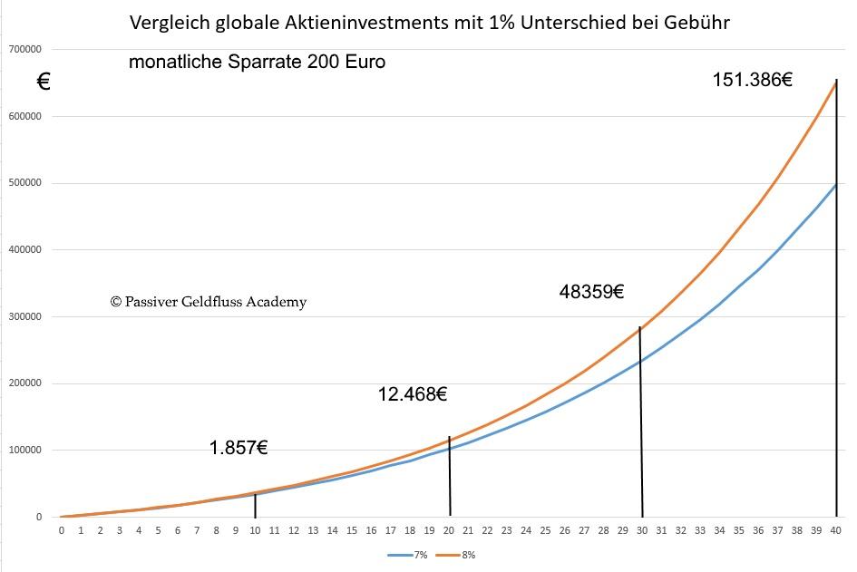 Vermögensaufbau - Der Unterschied zwischen einer Verzinsung von 7% und 8% im langfristigen Zeitraum bei einer monatlichen Sparrate von 200 Euro.