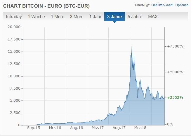 Börsencrash - Bitcoin im Jahr 2017/2018