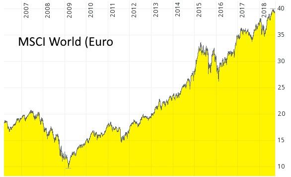 Finanzkrise war eine beeindruckende Erfolgsstory - MSCI World von 2006 bis 2018