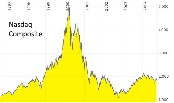 Börsencrash - US-Technologiebörse Nasdaq Composite im Jahr 2000