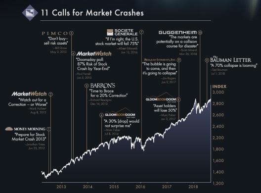 Finanzkrise war eine beeindruckende Erfolgsstory - elf Mal wurde vor einem weiteren Crash gewarnt, aber diese Warnungen traten real nicht ein.