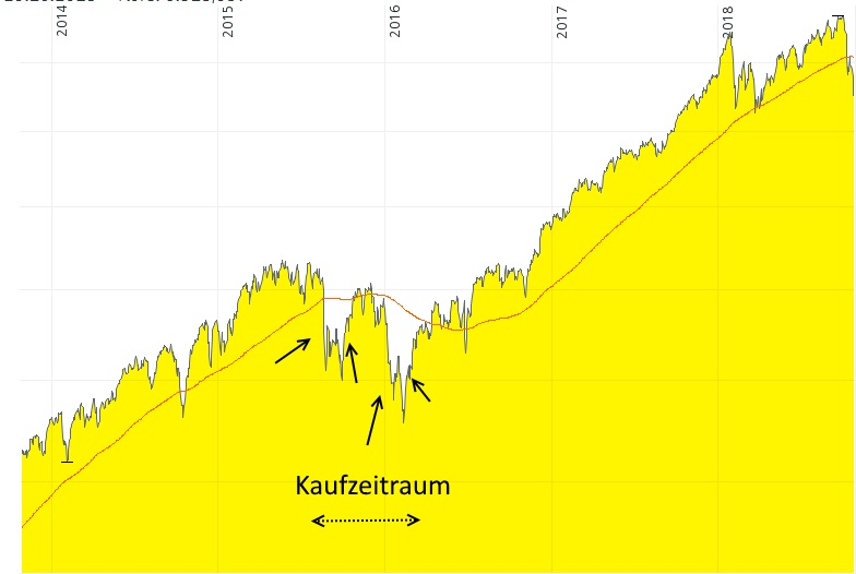 Aktien kaufen in Korrekturphasen - Beispiel wann es für mich bei Aktien Kaufzeiträume gibt
