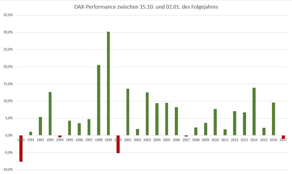 Jahresendrally - Kursentwicklung des DAX-Performanceindex zwischen 15.10. und 02.01. des Folgejahres