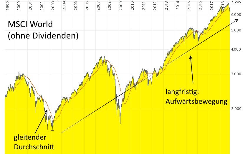 Aktien kaufen in Korrekturphasen - MSCI World (ohne Berücksichtigung der ausgezahlten Dividendenerträge) von 1998 bis 2018