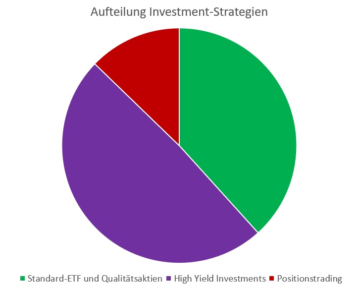 Strategien zum Investieren - Aufteilung meiner Investment-Strategien