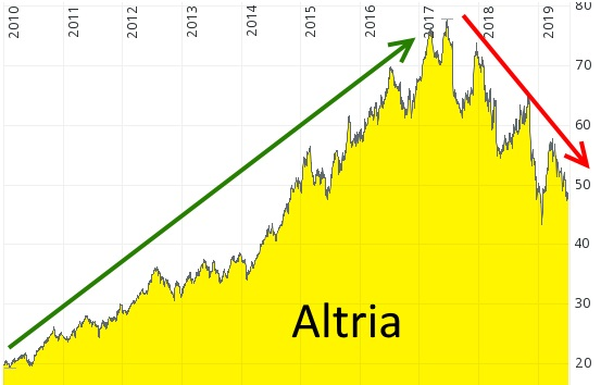 Buy and hold oder Trendfolge? Kurs-Chart von Altria