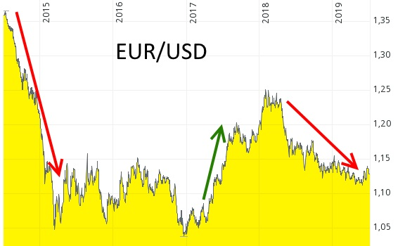 Buy and hold oder Trendfolge? - Chart des Währungspaares Euro/US-Dollar