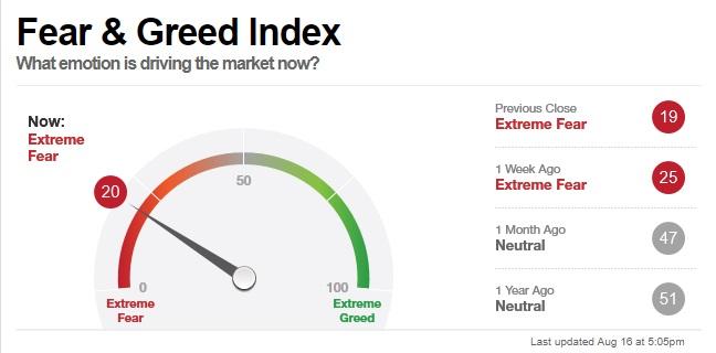 gute Zeiten für den Kauf von Aktien - Angst- und Gier-Indikator von CNN