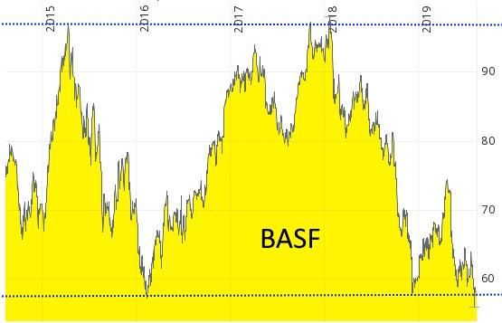zukünftig ein aktiveres Management bei Aktien - Aktie von BASF