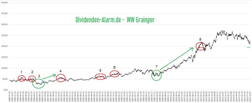 Dividenden-Alarm - Grainger