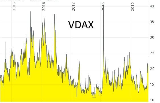gute Zeiten für den Kauf von Aktien - VDAX von 2014 bis 2019 - Quelle: comdirect.de