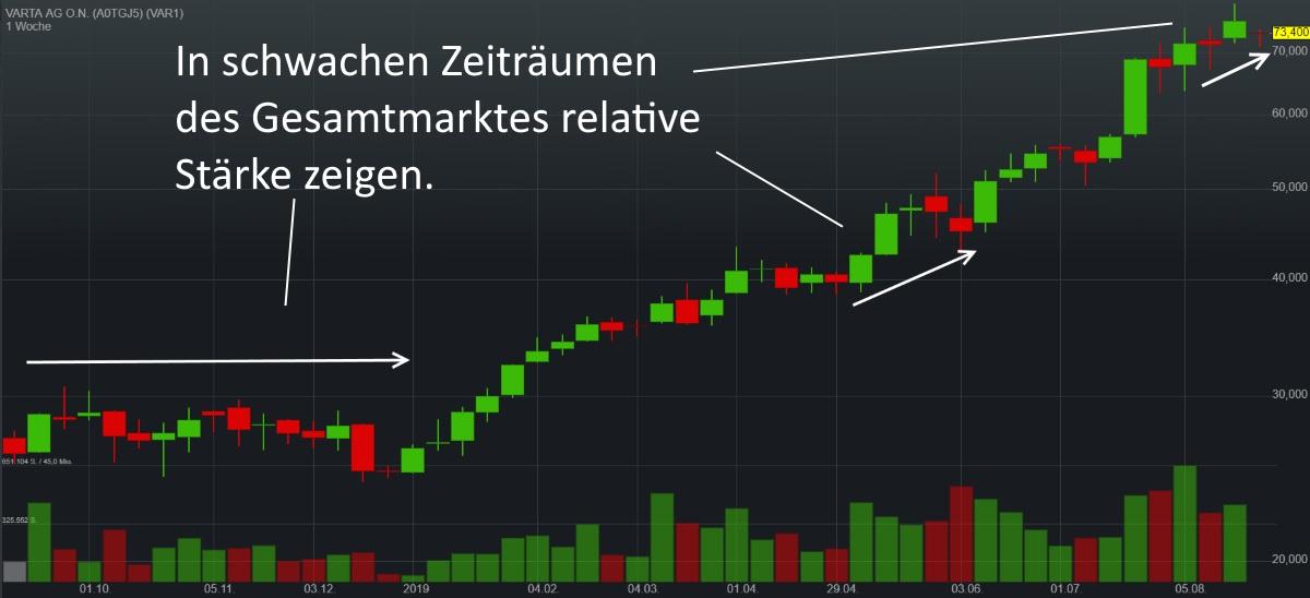 Aktien zyklisch kaufen - Varta AG