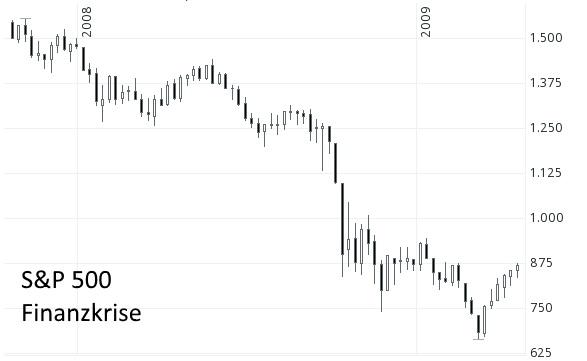 Aktiencrash - S&P 500 während der Finanzkrise im Jahr 2008
