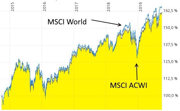 Systematisch den MSCI World überbieten - MSCI World und MSCI ACWI