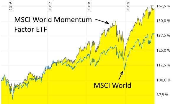 Systematisch den MSCI World überbieten - iShares Edge MSCI World Momentum Factor ETF