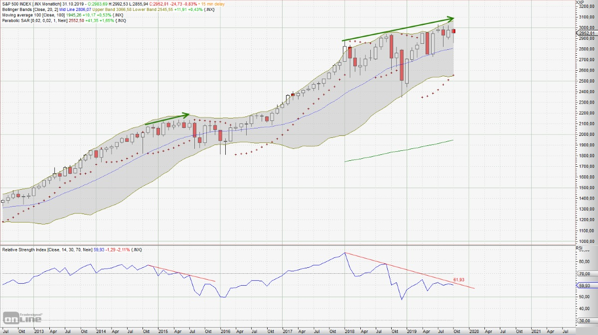 große Korrektur am Aktienmarkt - Monats-Chart S&P 500 - bärische Divergenz