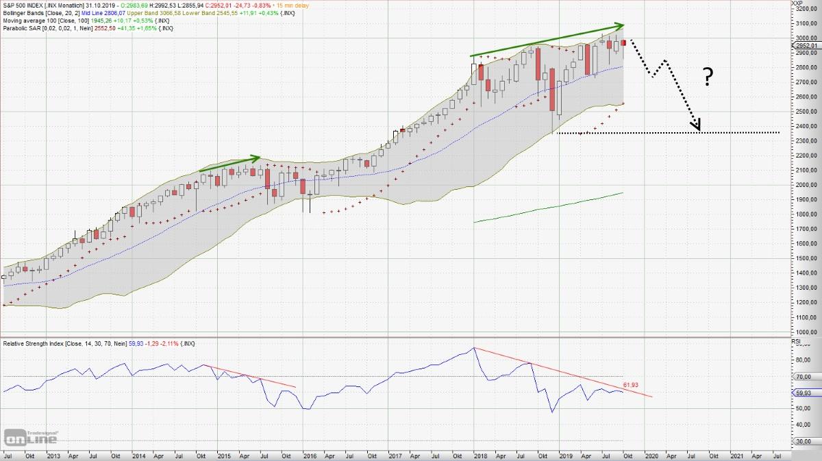 große Korrektur am Aktienmarkt - Monats-Chart S&P 500 - bärische Divergenz und Prognose.