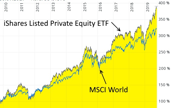 Systematisch den MSCI World überbieten - iShares Listed Private Equity UCITS ETF