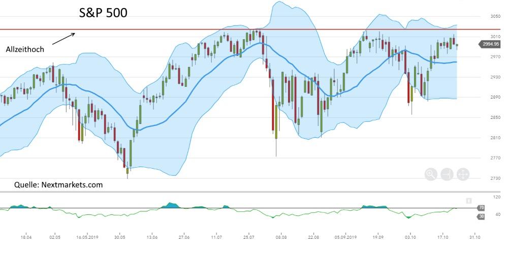 Aktiencrash - S&P 500 mit einer Seitwärtsbewegung