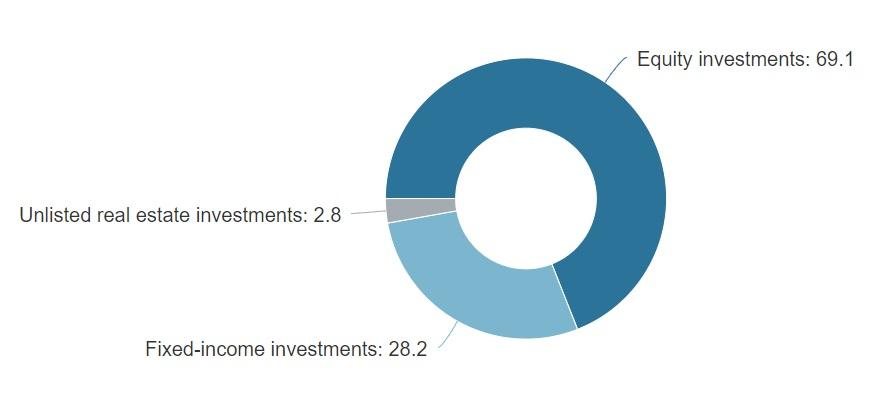 strategische Asset Allocation - Aufteilung der Anlageklassen beim Norweger Staatsfonds