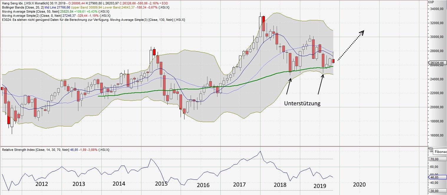 2020 wird ein gutes Aktienjahr - Monats-Chart des Hang Send - Index