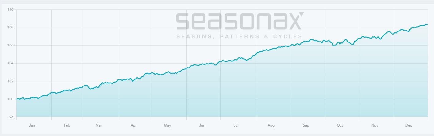 2020 wird ein gutes Aktienjahr - durchschnittliche Entwicklung des S&P 500 in Jahren mit der Wahl des US-Präsidenten.