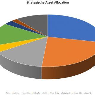 Bitcoin und andere Kryptowährungen wirken positiv auf die Asset Allocation