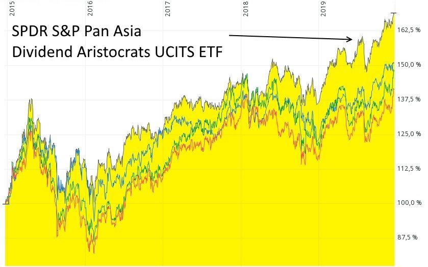 Investmentchancen für 2020 - Vier ETF mit der Region Asien-Pazifik