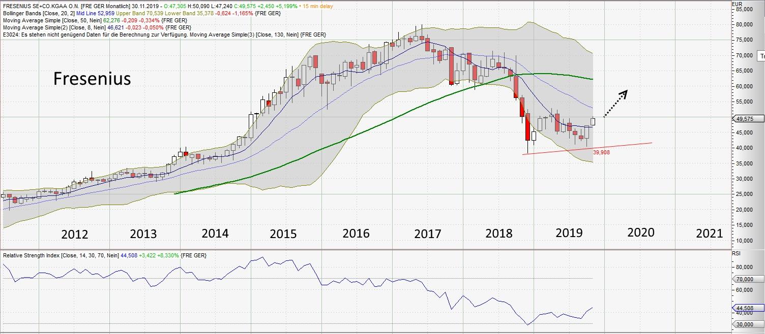 Drei Aktien mit einer Turnaround-Chance - Fresenius