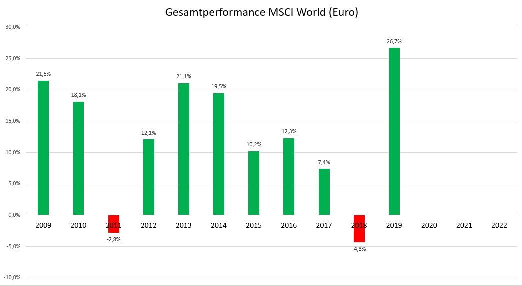Millionen Menschen haben auf viel Geld verzichtet - Gesamtperformance MSCI World