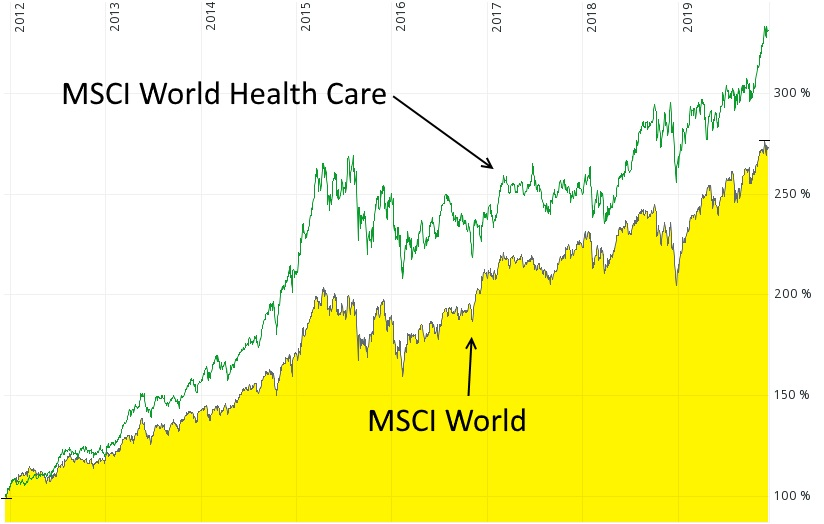 Megatrend Gesundheit - MSCI World Health Care versus MSCI World