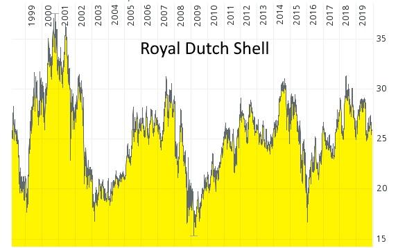 Gesamtrendite bei Aktieninvestments - Aktie von Royal Dutch Shell