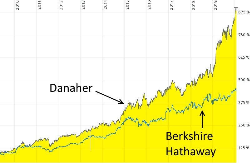 Megatrend Gesundheit - Aktie von Danaher und Berkshire Hathaway