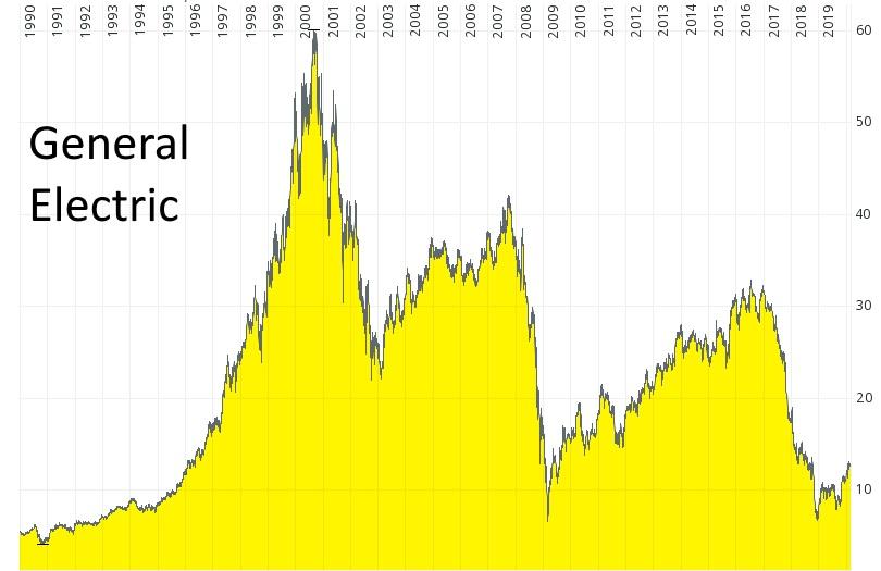 Aktien-Sparplan - die Aktie von General Electric