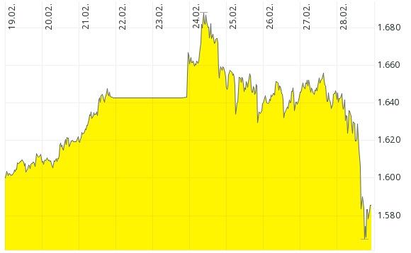 Coronavirus Aktiencrash - Der Goldpreis hat kräftig im Kurs verloren